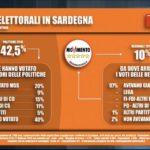 sondaggi elettorali tecne, flussi voto sardegna
