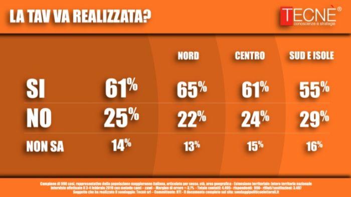 sondaggi elettorali tecne, tav
