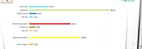 Sondaggi elettorali Winpoll: la Lega vola al 36,2%