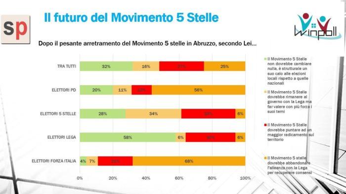 sondaggi elettorali winpoll, m5s