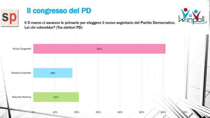 sondaggi elettorali winpoll, pd