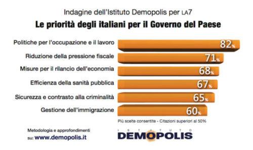Sondaggi politici Demopolis: lavoro e riduzione tasse, le priorità degli italiani