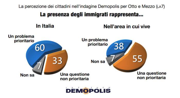 sondaggi politici demopolis, immigrazione