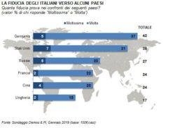 Sondaggi politici Demos&Pi: l'Italia si sposta verso Est?