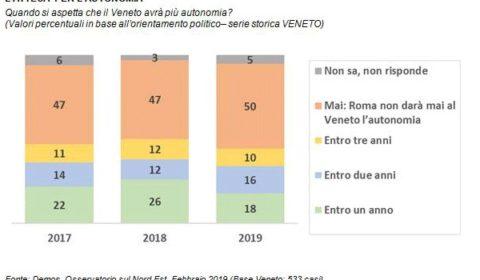 sondaggi politici demos, autonomia veneto, 1