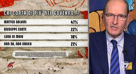 sondaggi politici ipsos, di martedi