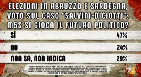 Sondaggi politici Ipsos: Abruzzo, Sardegna e Salvini, il M5S si gioca il futuro politico