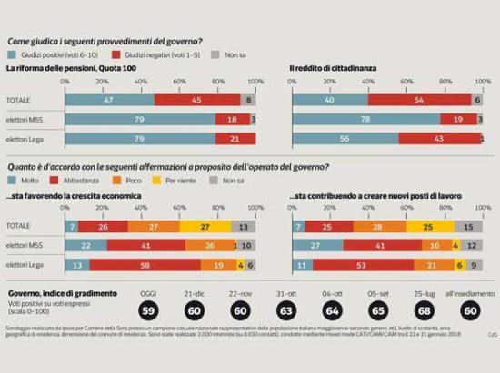Sondaggi politici Ipsos: 54% italiani boccia reddito di cittadinanza