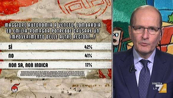 sondaggi politici ipsos, regionali