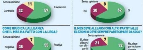 Sondaggi politici Noto: aumentano i delusi tra gli elettori M5S