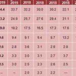 Sondaggi elettorali Demos: crescono Lega e Pd, calo M5S