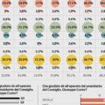 Sondaggi elettorali Ipsos: balzo della Lega, crollo M5s, ritorno del Pd