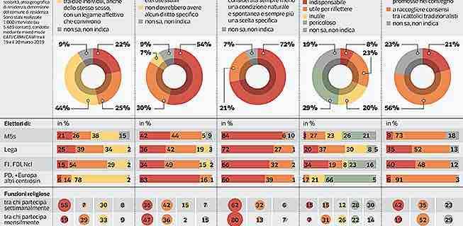 Sondaggi politici Ipsos: com'è cambiata la famiglia per gli italiani