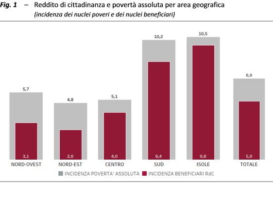Reddito di cittadinanza grafico 1