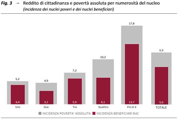 reddito di cittadinanza grafico 3