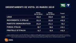Sondaggi elettorali SWG |  il M5S supera di nuovo il PD |  giù la Lega