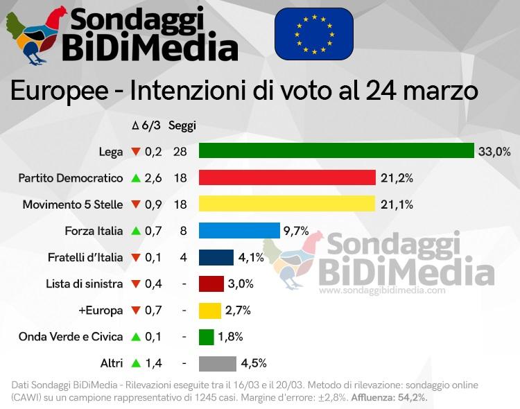 sondaggi elettorali bidimedia, europee