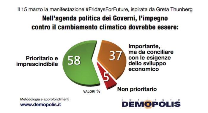 sondaggi elettorali demopolis, clima