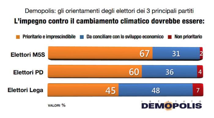 sondaggi elettorali demopolis, clima partiti