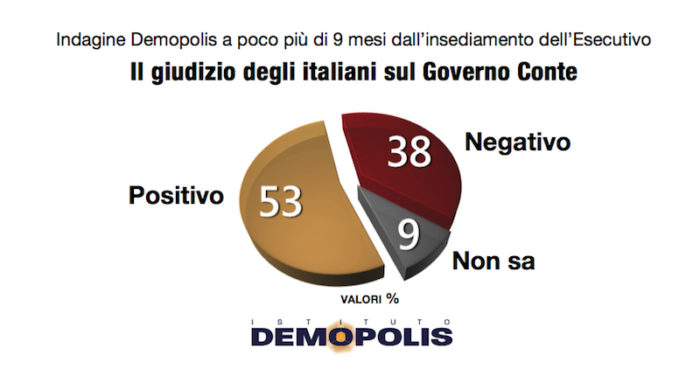 sondaggi elettorali demopolis, governo
