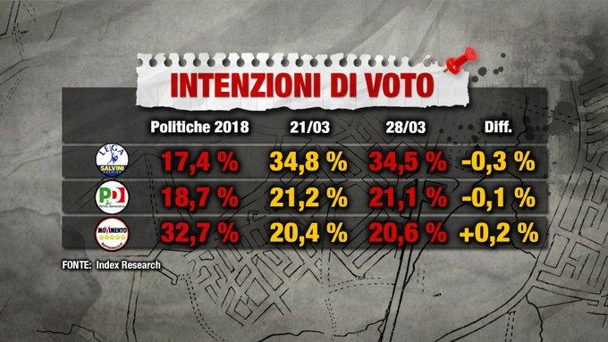 Europee, proiezioni sondaggi: Lega primo partito. Pd aggancia il M5s