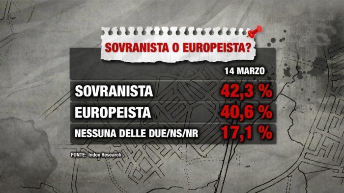 sondaggi elettorali index, sovranista, europeista