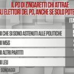 sondaggi elettorali noto, pd