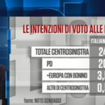 sondaggi elettorali noto, sinistra