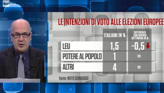 sondaggi elettorali noto, sinistra italiana