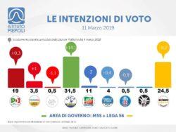 Sondaggi elettorali Piepoli: effetto Zingaretti sul Pd