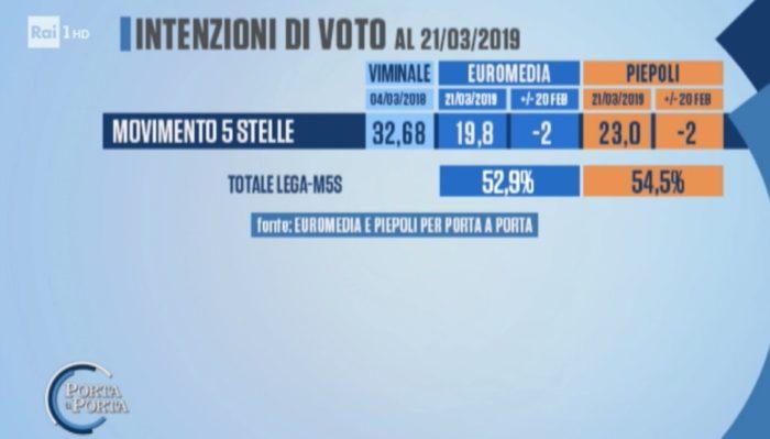 sondaggi elettorali piepoli euromedia, M5S