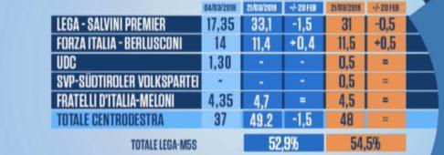 Sondaggi elettorali Euromedia-Piepoli: Lega e M5S in sofferenza
