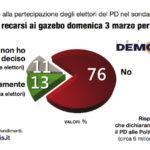 sondaggi elettorali primarie pd 2019 demopolis, voto