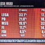 sondaggi elettorali tecne