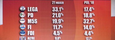 Sondaggi elettorali Tecnè: Movimento 5 Stelle sotto il 20%