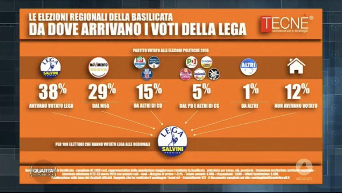 sondaggi elettorali tecne, basilicata