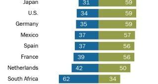 Sondaggi politici Pew Research, solo per il 12% degli italiani gli immigrati rendono più forte il Paese