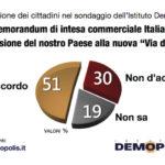 sondaggi politici demopolis, cina
