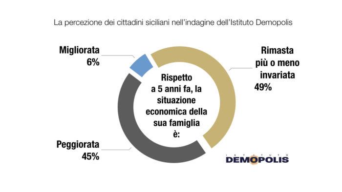 sondaggi politici demopolis, economia