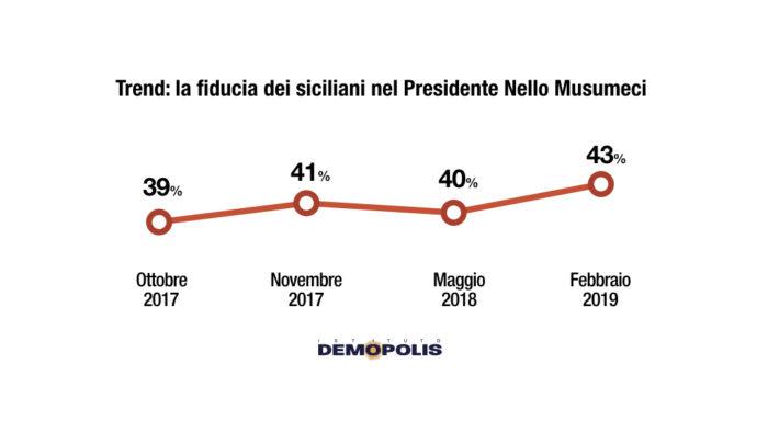 sondaggi politici demopolis, musumeci