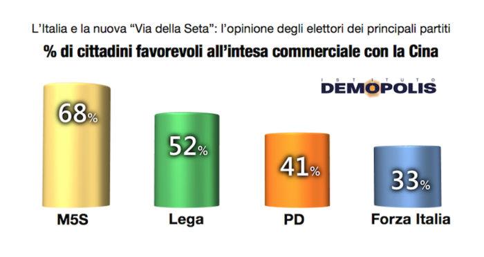 sondaggi politici demopolis, partiti