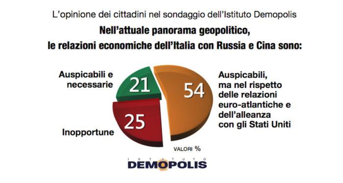 sondaggi politici demopolis, relazioni economiche cina
