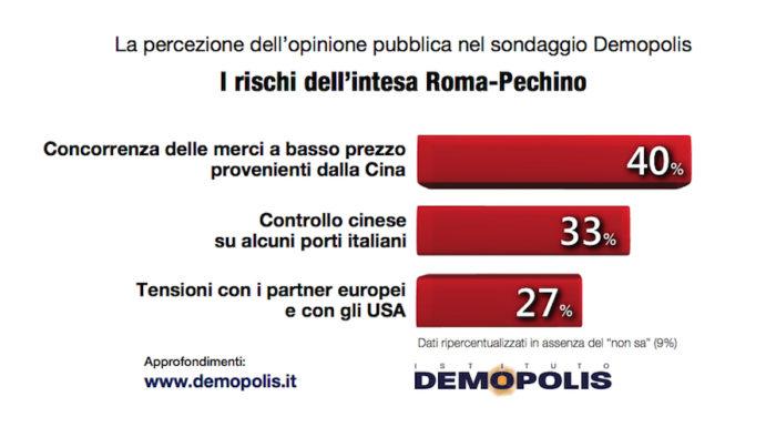 sondaggi politici demopolis, rischi