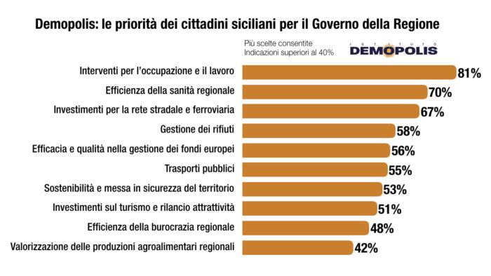sondaggi politici demopolis, sicilia priorità siciliani