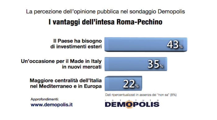 sondaggi politici demopolis, vantaggi