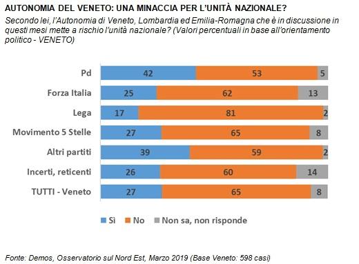 sondaggi politici demos, veneto autonomia
