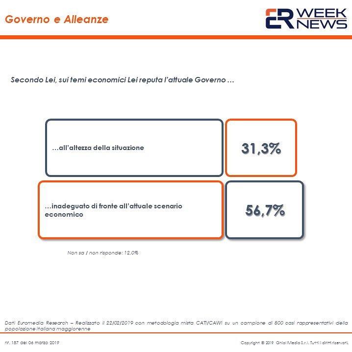 sondaggi politici euromedia, giudizio governo