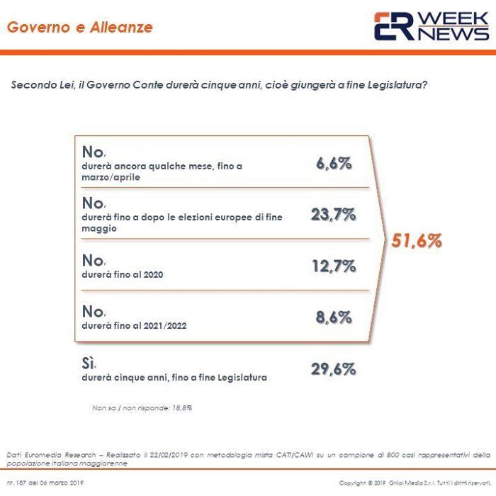 sondaggi politici euromedia, governo e alleanze