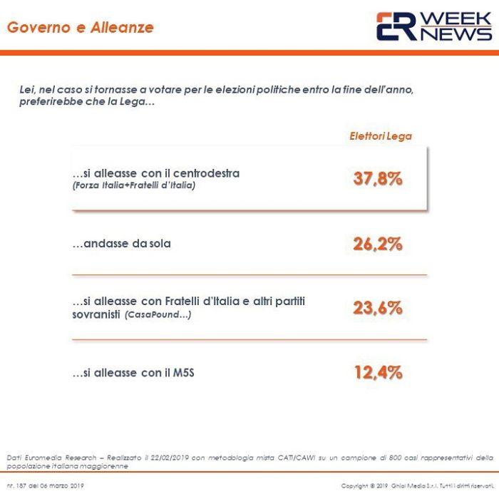 sondaggi politici euromedia, lega