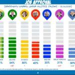 sondaggi politici gpf, job approval
